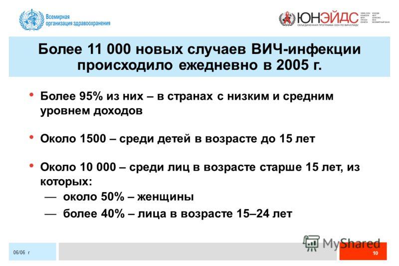 10 06/06 r Более 11 000 новых случаев ВИЧ-инфекции происходило ежедневно в 2005 г. Более 95% из них – в странах с низким и средним уровнем доходов Около 1500 – среди детей в возрасте до 15 лет Около 10 000 – среди лиц в возрасте старше 15 лет, из кот