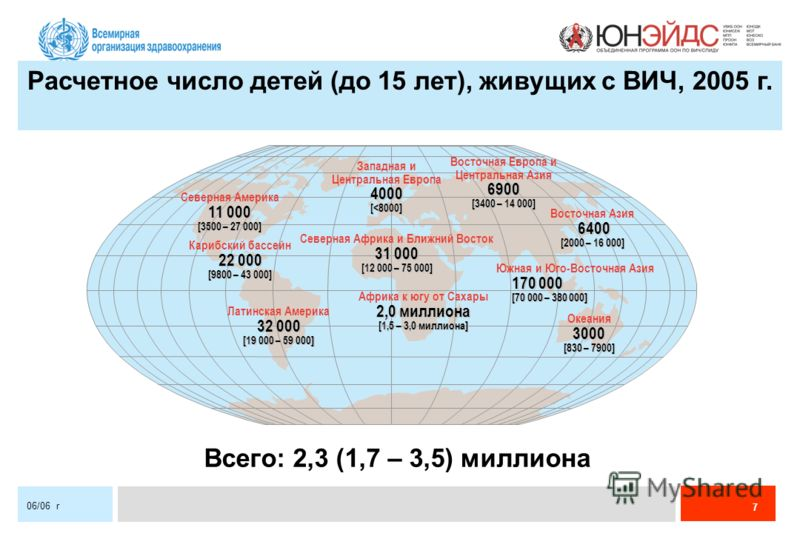 7 06/06 r Расчетное число детей (до 15 лет), живущих с ВИЧ, 2005 г. Всего: 2,3 (1,7 – 3,5) миллиона Западная и Центральная Европа4000[