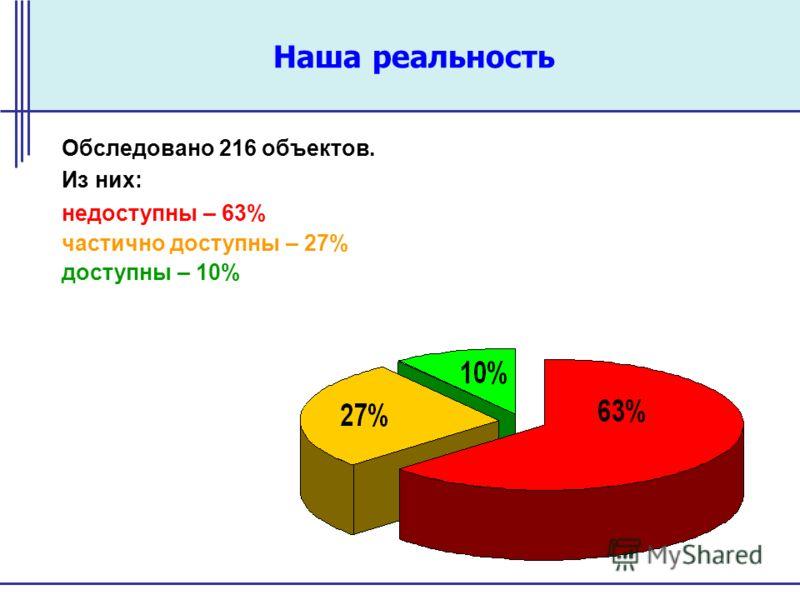 Наша реальность Обследовано 216 объектов. Из них: недоступны – 63% частично доступны – 27% доступны – 10%