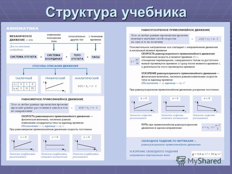 21 Структура учебника
