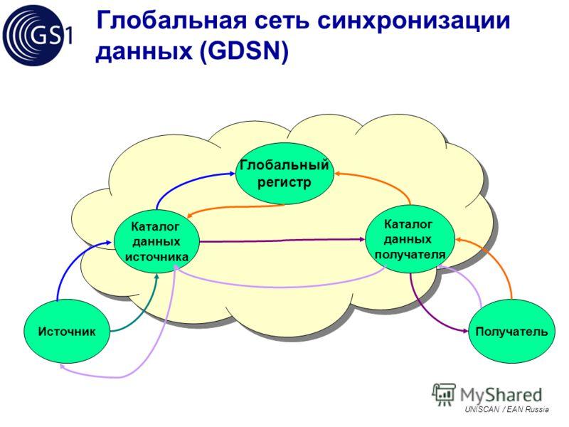 UNISCAN / EAN Russia Глобальная сеть синхронизации данных (GDSN) Глобальный регистр Каталог данных получателя Получатель Каталог данных источника Источник