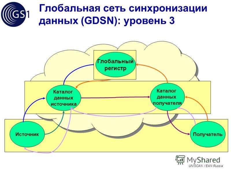 UNISCAN / EAN Russia Глобальная сеть синхронизации данных (GDSN): уровень 3 Каталог данных получателя Получатель Каталог данных источника Источник Глобальный регистр