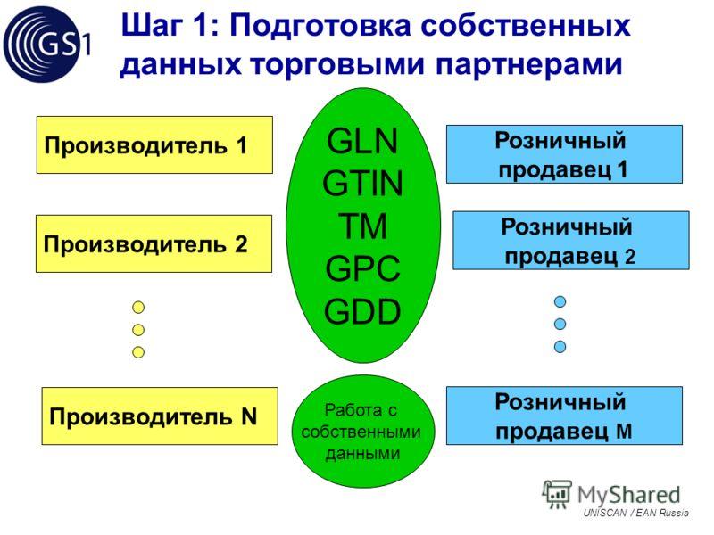 UNISCAN / EAN Russia Шаг 1: Подготовка собственных данных торговыми партнерами Производитель N Производитель 2 Розничный продавец 1 Розничный продавец 2 Розничный продавец M GLN GTIN TM GPC GDD Работа с собственными данными Производитель 1