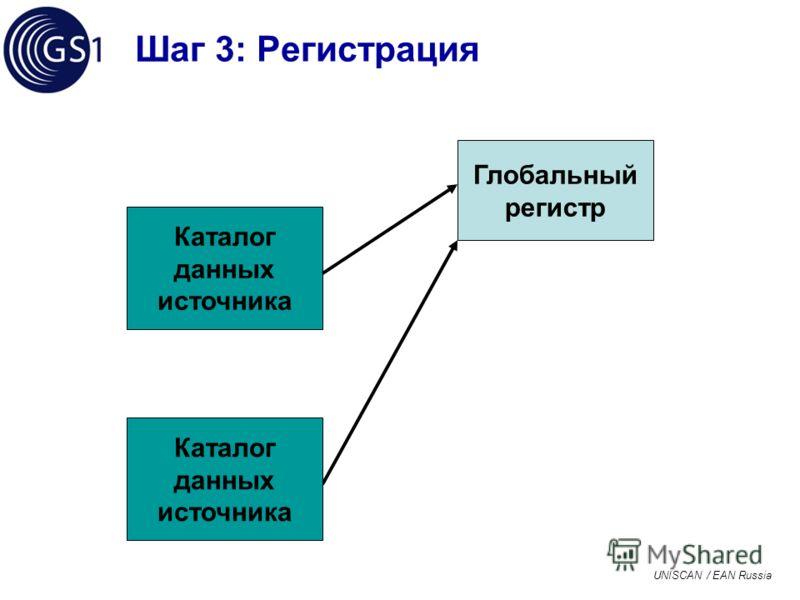 UNISCAN / EAN Russia Шаг 3: Регистрация Глобальный регистр Каталог данных источника Каталог данных источника