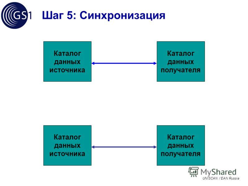 UNISCAN / EAN Russia Шаг 5: Синхронизация Каталог данных источника Каталог данных получателя Каталог данных источника Каталог данных получателя