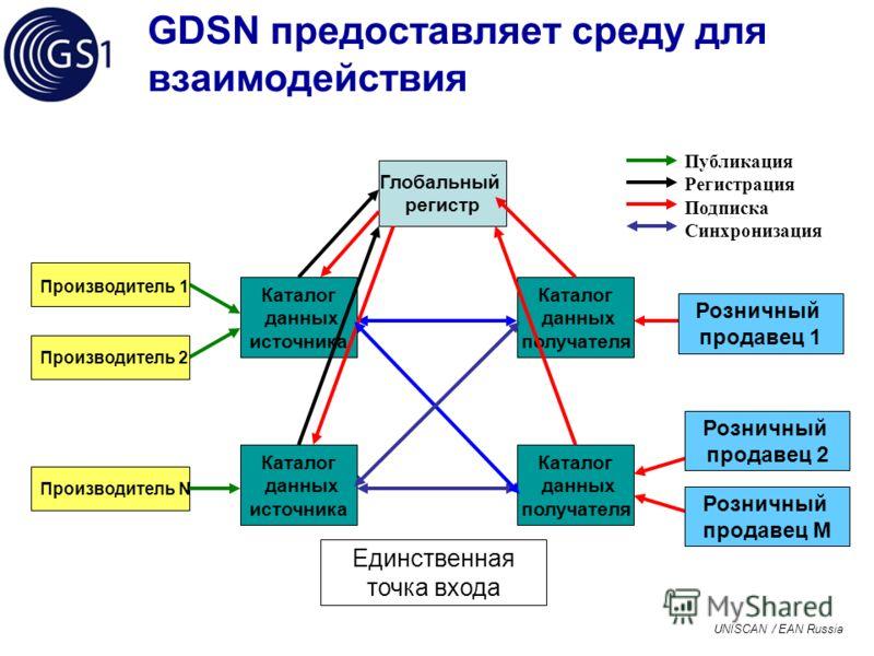 UNISCAN / EAN Russia GDSN предоставляет среду для взаимодействия Глобальный регистр Каталог данных источника Каталог данных получателя Производитель N Единственная точка входа Производитель 2 Производитель 1 Каталог данных источника Каталог данных по
