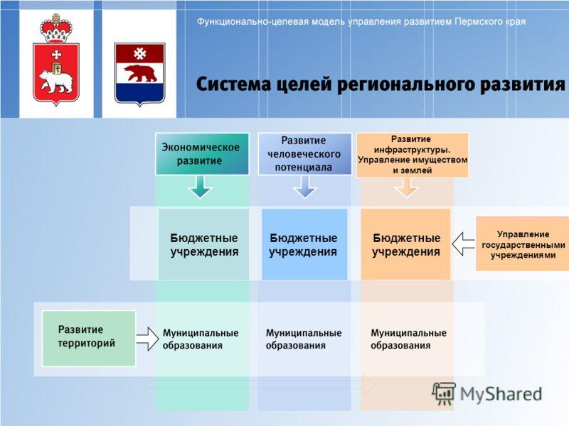 бюджетные учреждения курсовая работа