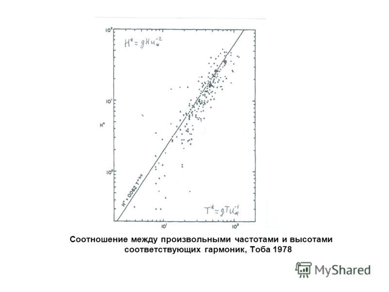 Соотношение между произвольными частотами и высотами соответствующих гармоник, Тоба 1978