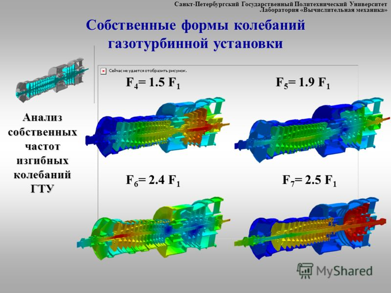 Санкт-Петербургский Государственный Политехнический Университет Лаборатория «Вычислительная механика» F 4 = 1.5 F 1 F 5 = 1.9 F 1 F 6 = 2.4 F 1 F 7 = 2.5 F 1 Анализ собственных частот изгибных колебаний ГТУ Собственные формы колебаний газотурбинной у