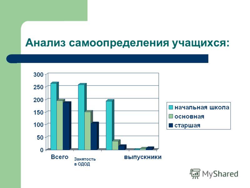 Анализ самоопределения учащихся: Занятость в ОДОД