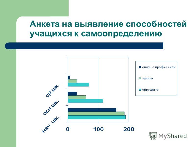 Анкета на выявление способностей учащихся к самоопределению