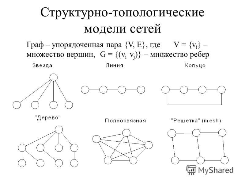 Структурно-топологические модели сетей Граф – упорядоченная пара {V, E}, где V = {v i } – множество вершин,G = {(v i v j )} – множество ребер