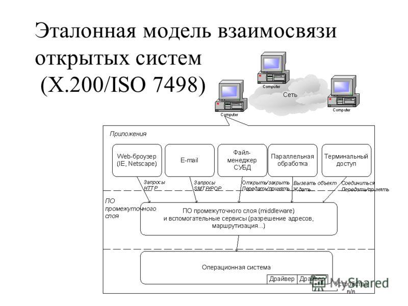 Эталонная модель взаимосвязи открытых систем (Х.200/ISO 7498)