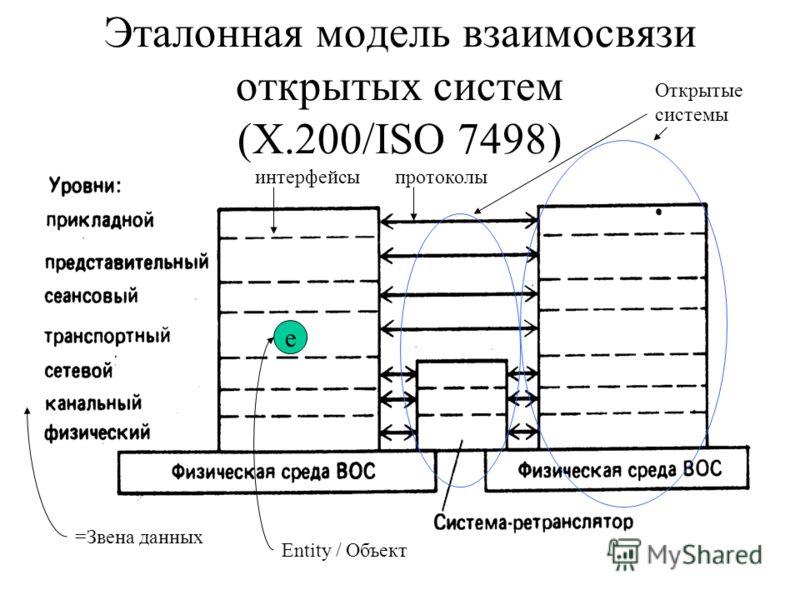 =Звена данных Открытые системы е протоколыинтерфейсы Entity / Объект