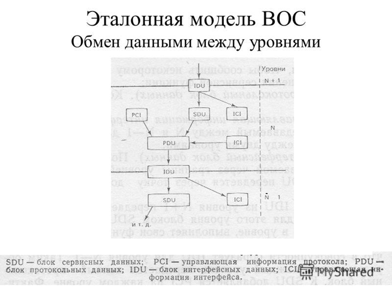 Эталонная модель ВОС Обмен данными между уровнями -