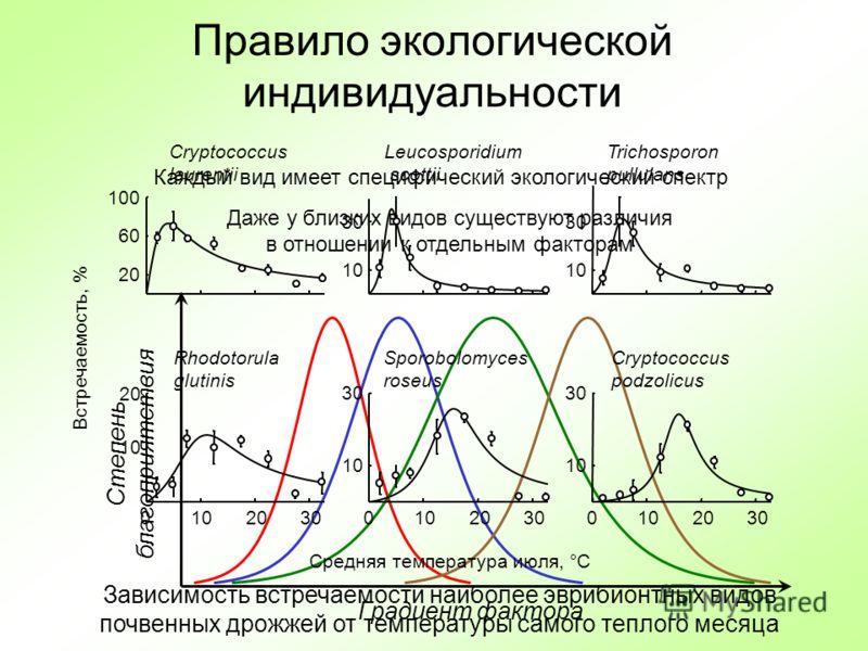 Правило экологической индивидуальности Каждый вид имеет специфический экологический спектр Даже у близких видов существуют различия в отношении к отдельным факторам Градиент фактора Степень благоприятствия Зависимость встречаемости наиболее эврибионт