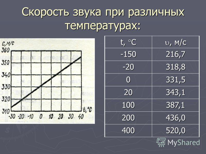 Скорость звука при различных температурах: t, C, м/с, м/с -150216,7 -20318,8 0331,5 20343,1 100387,1 200436,0 400520,0