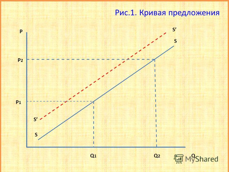 Рис.1. Кривая предложения S S S S P1P1 P2P2 P Q1Q1 Q 2 Q