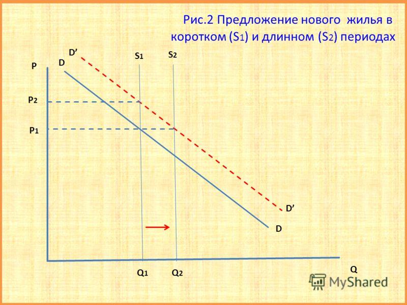 Рис.2 Предложение нового жилья в коротком (S 1 ) и длинном (S 2 ) периодах P D D D D P2P2 S 1 S 2 Q 1 Q 2 Q P 1