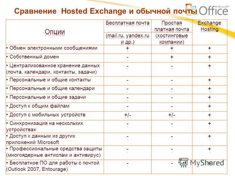 Сравнение Hosted Exchange и обычной почты Обмен электронными сообщениями Собственный домен Централизованное хранение данных (почта, календари, контакты, задачи) Персональные и общие контакты Персональные и общие календари Персональные и общие задачи