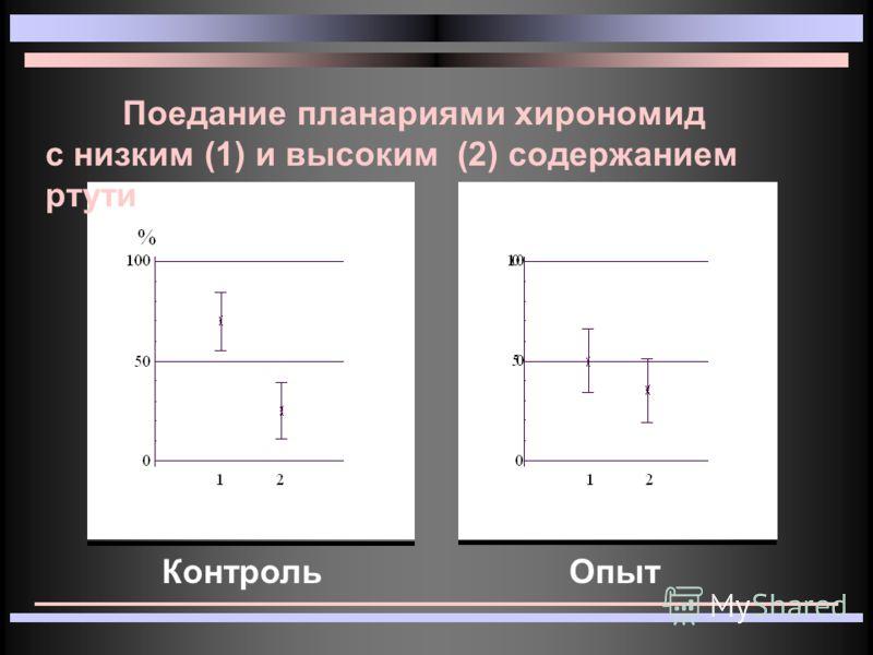 Поедание планариями хирономид с низким (1) и высоким (2) содержанием ртути КонтрольОпыт