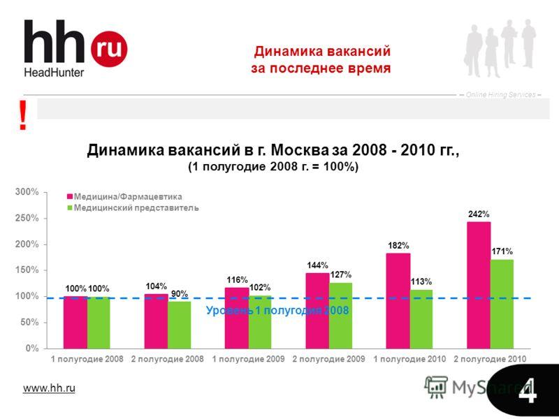 www.hh.ru Online Hiring Services 4 Динамика вакансий за последнее время Уровень 1 полугодия 2008