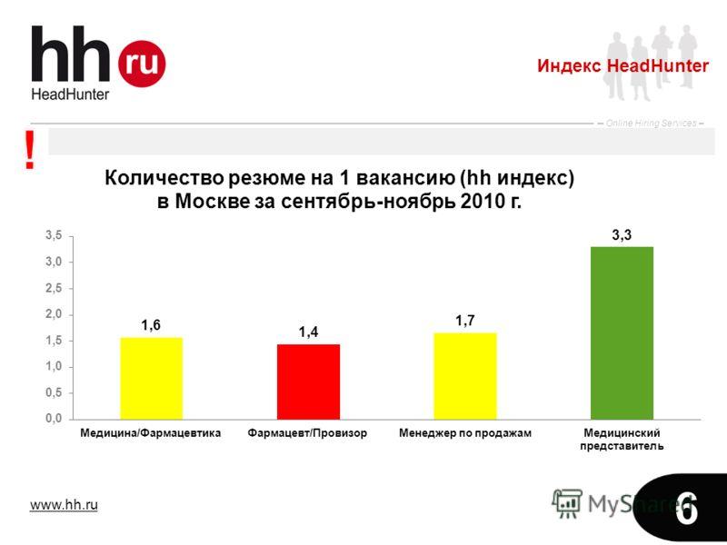 www.hh.ru Online Hiring Services 6 Индекс HeadHunter
