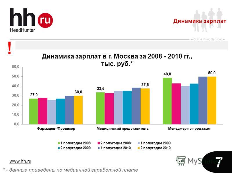 www.hh.ru Online Hiring Services 7 * - данные приведены по медианной заработной плате Динамика зарплат