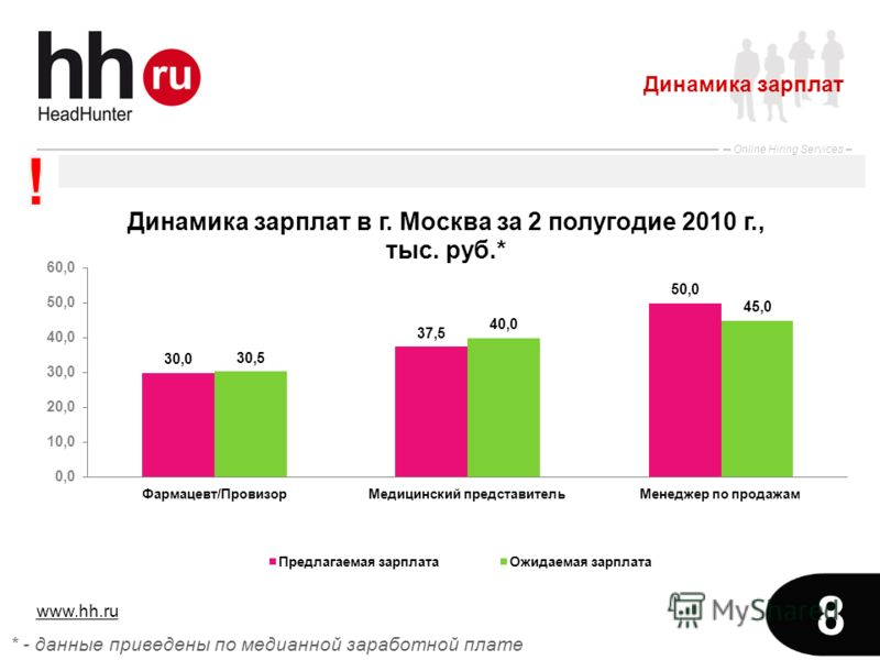 www.hh.ru Online Hiring Services 8 Динамика зарплат * - данные приведены по медианной заработной плате