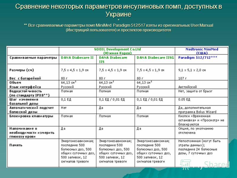 Сравнение некоторых параметров инсулиновых помп, доступных в Украине * ** Все сравниваемые параметры помп MiniMed Paradigm 512/517 взяты из оригинальных User Manual (Инструкций пользователя) и проспектов производителя