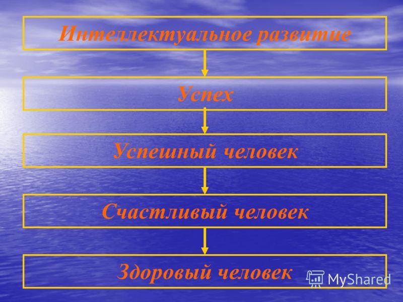 Интеллектуальное развитие Успех Успешный человек Счастливый человек Здоровый человек
