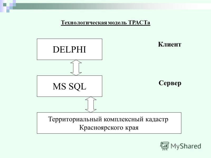 Технологическая модель ТРАСТа Клиент Сервер DELPHI MS SQL Территориальный комплексный кадастр Красноярского края