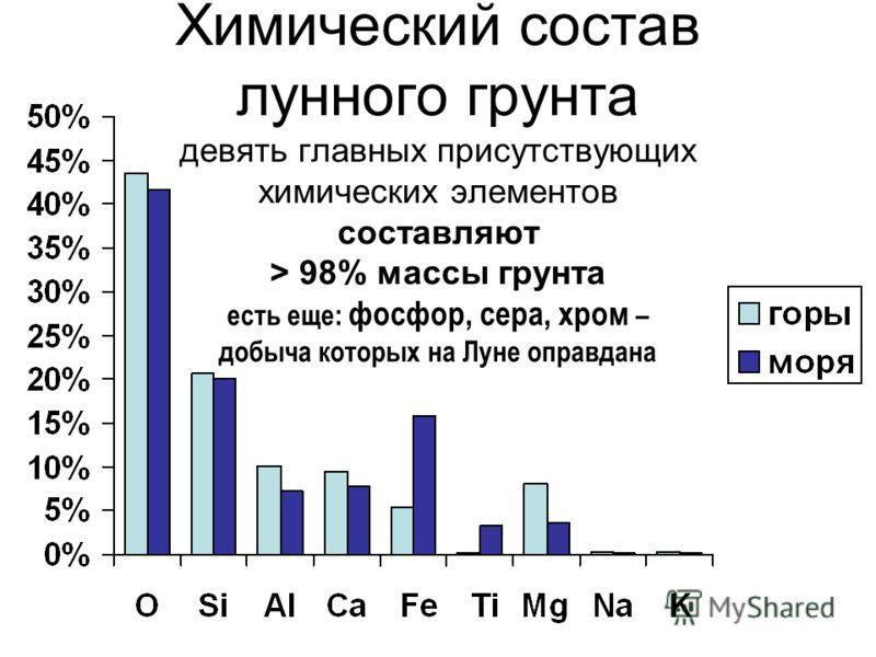 Химический состав лунного грунта девять главных присутствующих химических элементов составляют > 98% массы грунта есть еще: фосфор, сера, хром – добыча которых на Луне оправдана