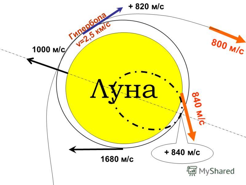 Луна 1000 м/с 800 м/с Гипербола v=2,5 км/с 1680 м/с + 820 м/с 840 м/с + 840 м/с