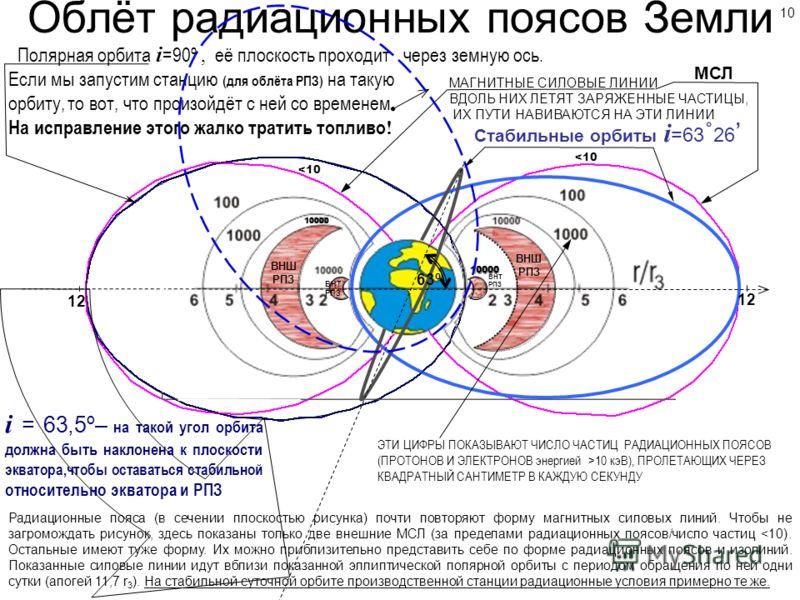 Облёт радиационных поясов Земли Стабильные орбиты i =63 ˚ 26 Полярная орбита i =90º, её плоскость проходит через земную ось. Если мы запустим станцию (для облёта РПЗ) на такую орбиту, то вот, что произойдёт с ней со временем. На исправление этого жал