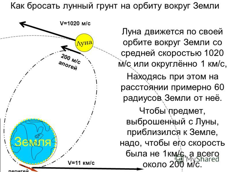 Земля Как бросать лунный грунт на орбиту вокруг Земли Луна движется по своей орбите вокруг Земли со средней скоростью 1020 м/с или округлённо 1 км/с, Находясь при этом на расстоянии примерно 60 радиусов Земли от неё. Чтобы предмет, выброшенный с Луны