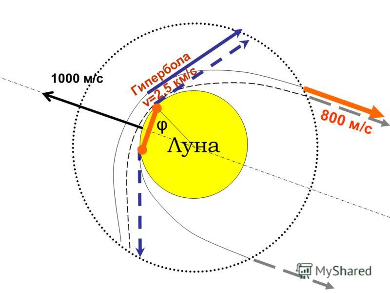 Луна 1000 м/с 800 м/с Гипербола v=2,5 км/с φ