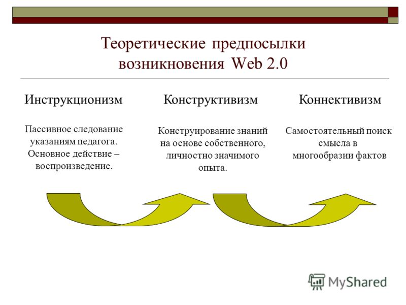 Теоретические предпосылки возникновения Web 2.0 Инструкционизм Конструктивизм Коннективизм Пассивное следование указаниям педагога. Основное действие – воспроизведение. Конструирование знаний на основе собственного, личностно значимого опыта. Самосто