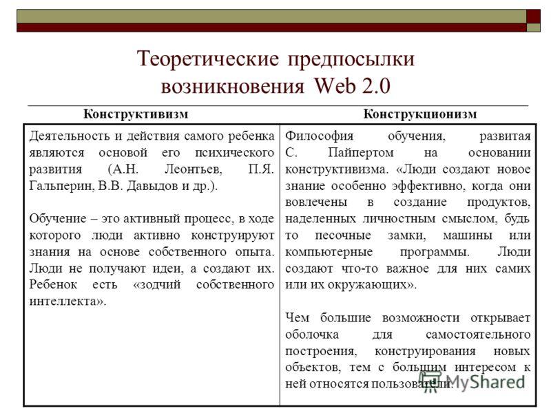 Теоретические предпосылки возникновения Web 2.0 Конструктивизм Конструкционизм Деятельность и действия самого ребенка являются основой его психического развития (А.Н. Леонтьев, П.Я. Гальперин, В.В. Давыдов и др.). Обучение – это активный процесс, в х