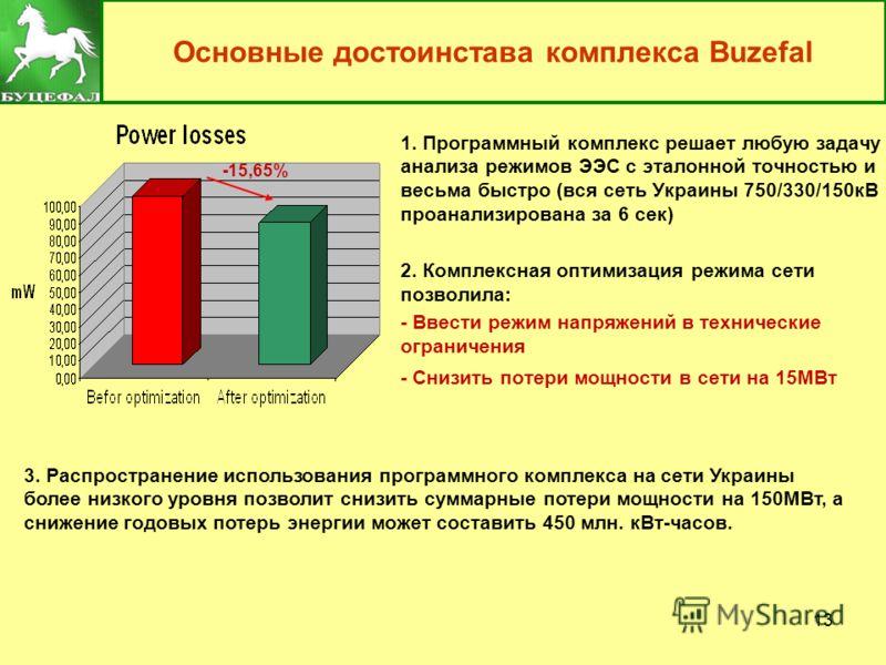 13 Основные достоинстава комплекса Buzefal 1. Программный комплекс решает любую задачу анализа режимов ЭЭС с эталонной точностью и весьма быстро (вся сеть Украины 750/330/150кВ проанализирована за 6 сек) 2. Комплексная оптимизация режима сети позволи