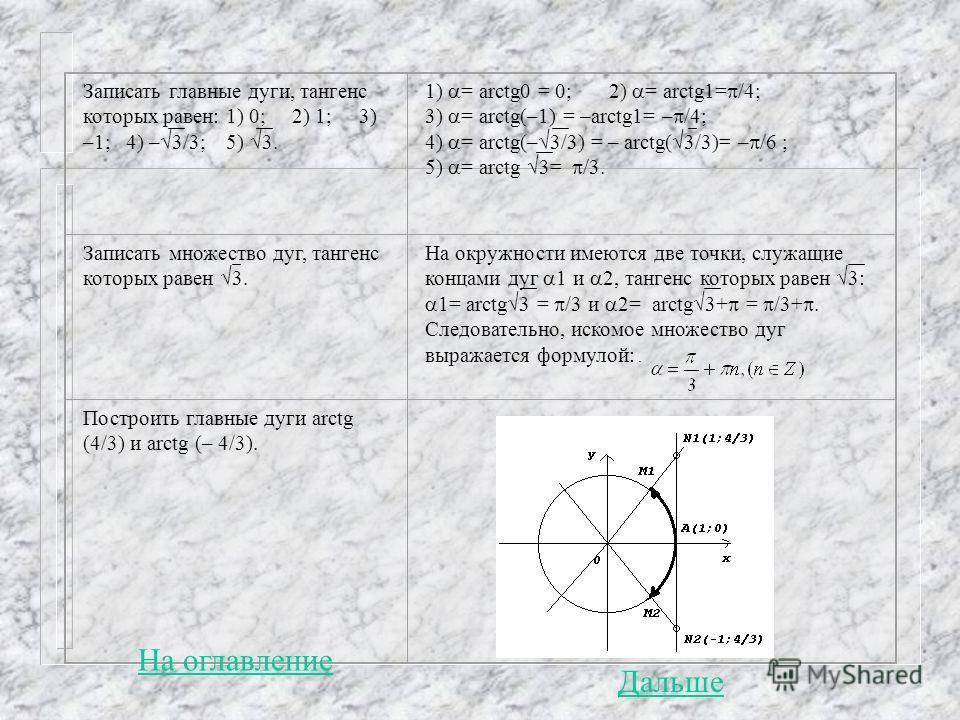 Записать главные дуги, тангенс которых равен: 1) 0; 2) 1; 3) –1; 4) – 3/3; 5) 3. 1) = arctg0 = 0; 2) = arctg1= /4; 3) = arctg(–1) = –arctg1= – /4; 4) = arctg(– 3/3) = – arctg( 3/3)= – /6 ; 5) = arctg 3= /3. Записать множество дуг, тангенс которых рав