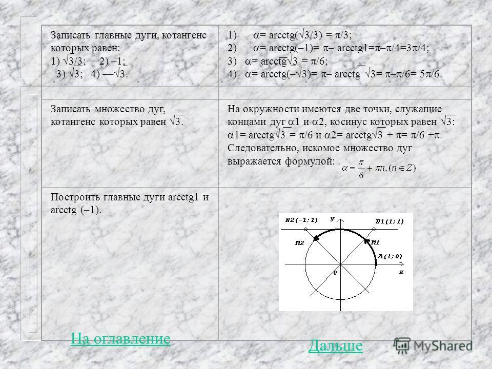 Записать главные дуги, котангенс которых равен: 1) 3/3; 2) –1; 3) 3; 4) –– 3. 1) = arcctg( 3/3) = /3; 2) = arcctg(–1)= – arcctg1= – /4=3 /4; 3) = arcctg 3 = /6; 4) = arcctg(– 3)= – arcctg 3= – /6= 5 /6. Записать множество дуг, котангенс которых равен