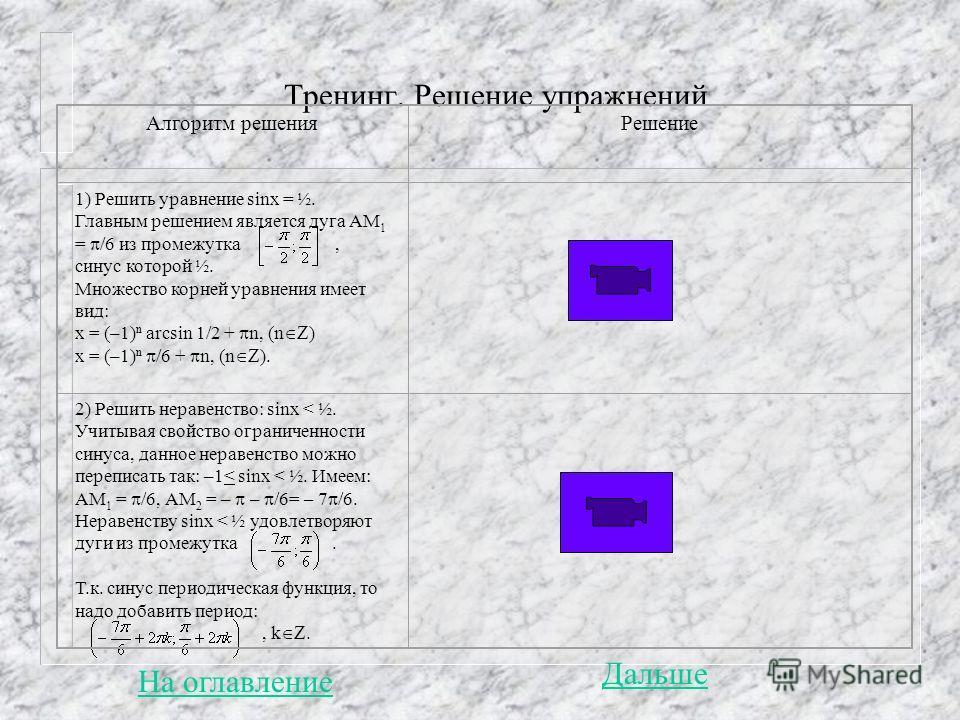 Тренинг. Решение упражнений Алгоритм решенияРешение 1) Решить уравнение sinx = ½. Главным решением является дуга АМ 1 = /6 из промежутка, синус которой ½. Множество корней уравнения имеет вид: х = (–1) n arcsin 1/2 + n, (n ) х = (–1) n /6 + n, (n ).