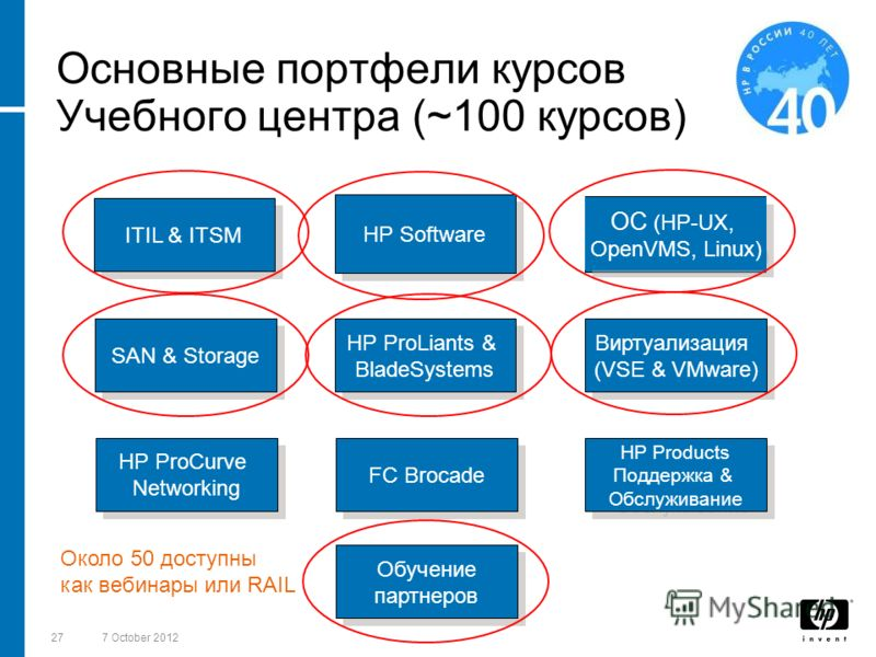 2718 August 2012 Основные портфели курсов Учебного центра (~100 курсов) ITIL & ITSM HP Software ОС (HP-UX, OpenVMS, Linux) SAN & Storage HP ProLiants & BladeSystems Виртуализация (VSE & VMware) HP ProCurve Networking FC Brocade HP Products Поддержка