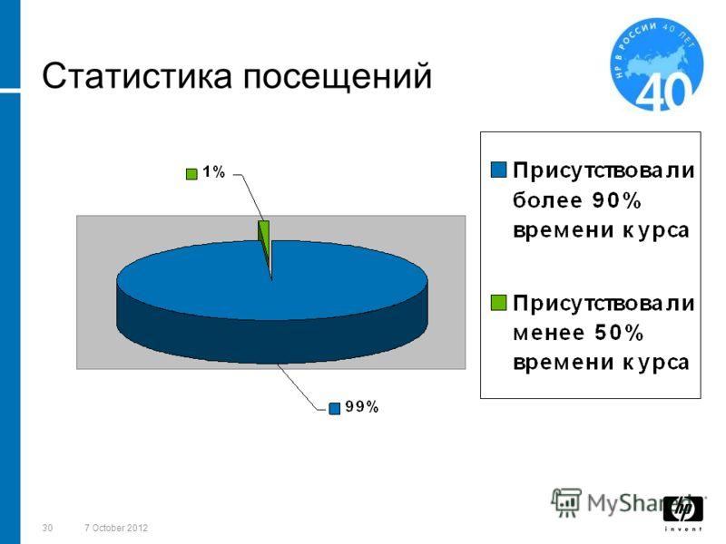 3018 August 2012 Статистика посещений