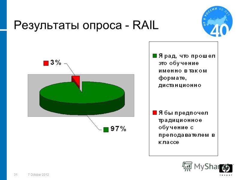 3118 August 2012 Результаты опроса - RAIL