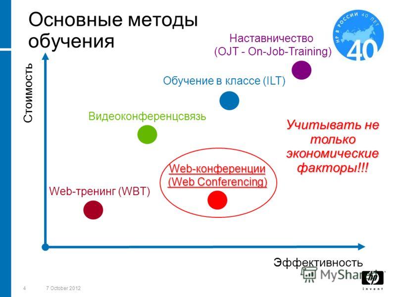 418 August 2012 Основные методы обучения Учитывать не только экономические факторы!!! Стоимость Эффективность Наставничество (OJT - On-Job-Training) Обучение в классе (ILT) Видеоконференцсвязь Web-конференции (Web Conferencing) Web-тренинг (WBT)