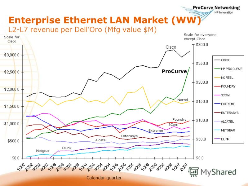 Scale for Cisco Scale for everyone except Cisco Calendar quarter Nortel Cisco ProCurve 3Com Foundry Extreme Enterasys Netgear Alcatel DLink Enterprise Ethernet LAN Market (WW) L2-L7 revenue per DellOro (Mfg value $M)
