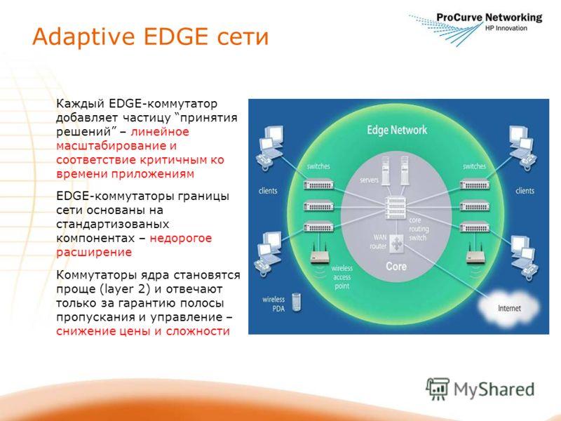 Adaptive EDGE сети Каждый EDGE-коммутатор добавляет частицу принятия решений – линейное масштабирование и соответствие критичным ко времени приложениям EDGE-коммутаторы границы сети основаны на стандартизованых компонентах – недорогое расширение Комм