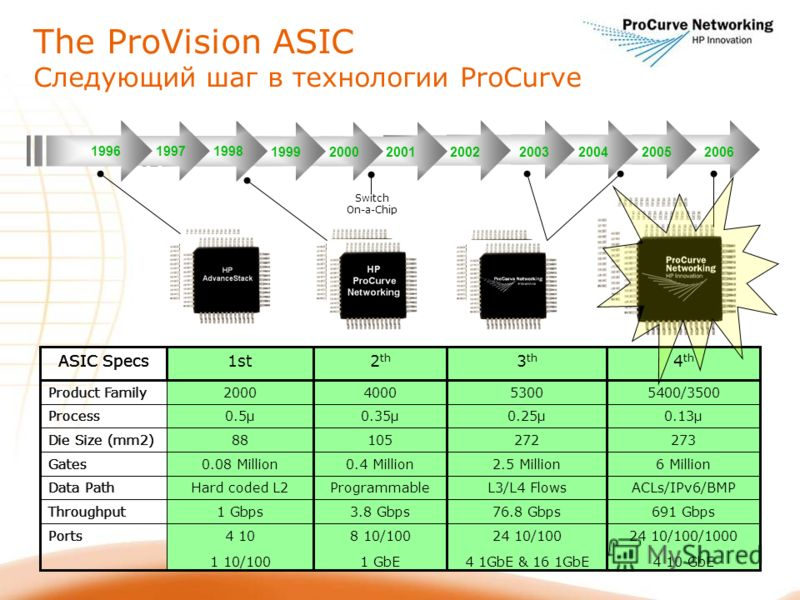 The ProVision ASIC Следующий шаг в технологии ProCurve 200520042006200320022001200019991998 19971996 ACLs/IPv6/BMPL3/L4 FlowsProgrammableHard coded L2Data Path 691 Gbps76.8 Gbps3.8 Gbps120 MbpsThroughput 5400/3500530040002000Product Family 24 10/100
